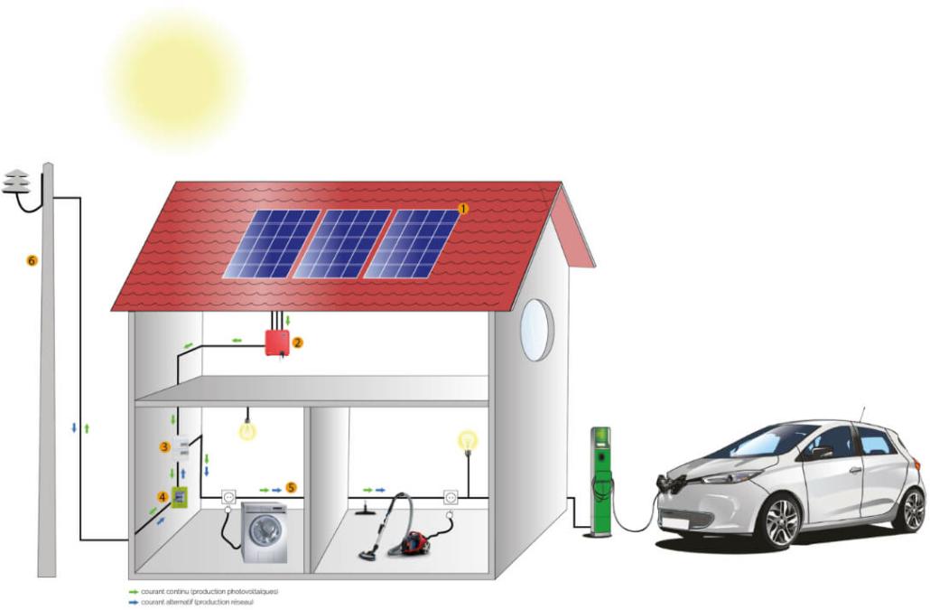 Schéma de consommation d'énergie dans une maison - ARS Énergie - Modules photovoltaïques, panneaux solaires, énergies solaires, centrales, réparation, maintenance, installation, pose,...